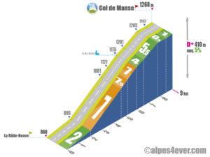 Col de Manse / Versant Sud depuis La Bâtie-Neuve