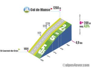 Col de Manse / Versant Nord depuis Saint-Laurent-du-Cros via D14