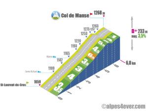 Col de Manse / Versant Nord depuis Saint-Laurent-du-Cros via D414