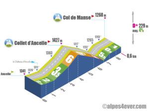Col de Manse / Versant Est depuis Ancelle via Collet d'Ancelle