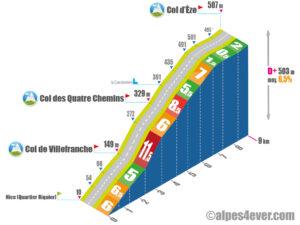 Col d'Èze / Versant Ouest via Col de Villefranche via Col des Quatre Chemins