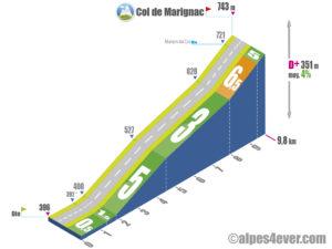 Col de Marignac / Versant Sud depuis Ste-Croix