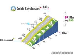 Col de Reychasset / Versant Ouest depuis D93 (Gervanne)