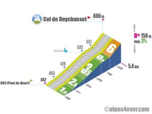 Col de Reychasset / Versant Ouest depuis D93 (Pont de Quart)