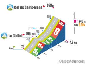 Col de Saint-Mens / Versant Nord-Ouest