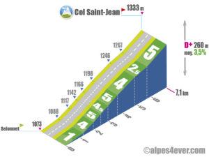Col Saint-Jean / Versant Sud