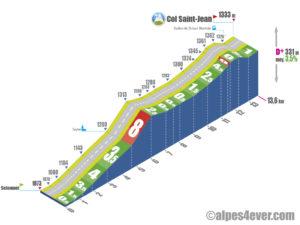 Col Saint-Jean / Versant Sud via Seyne