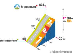 Gorges du Guil / Bramousse