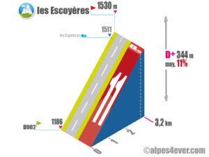 Gorges du Guil / Les Escoyères