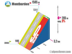 Gorges du Guil / Montbardon