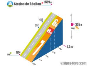 Station de Réallon