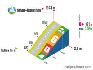 Mont-Dauphin / Versant Ouest