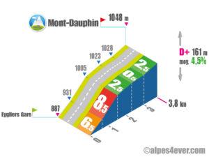 Mont-Dauphin / Versant Ouest via les Eygliers