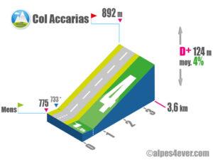 Col Accarias / Versant Sud