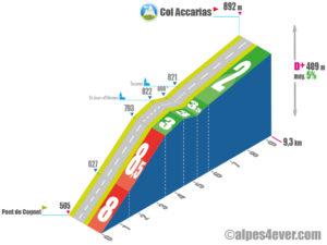 Col Accarias / Versant Est via D168