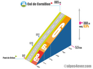Col de Cornillon / Versant Nord