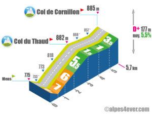 Col de Cornillon / Versant Sud