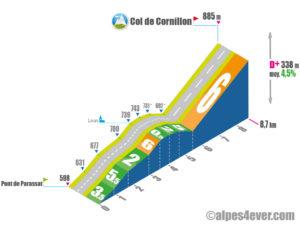 Col de Cornillon / Versant Ouest via Lavars