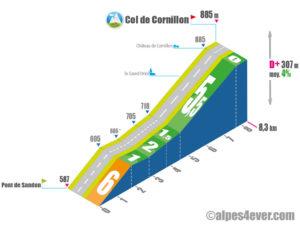 Col de Cornillon / Versant Ouest via Cornillon-en-Trièves