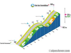Col de Cornillon / Versant Est via D526