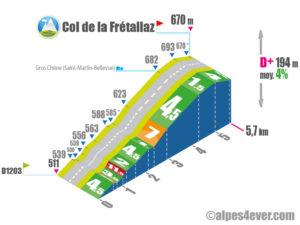 Col de la Frétallaz / VersantEST-SUD via Route du Président Lavy