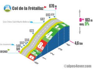 Col de la Frétallaz / Versant EST via Route du Crêt Martin