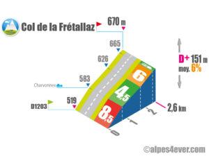 Col de la Frétallaz / Versant NORD via Charvonnex