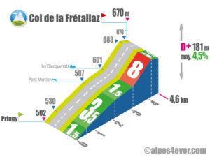 Col de la Frétallaz / Versant OUEST via Route de l'Église