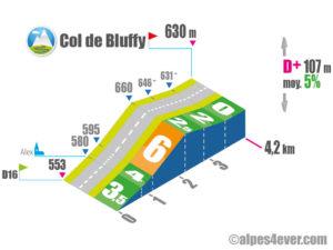 Col de Bluffy / Versant Est via Alex