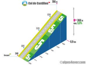 Col de Castillon / Versant Nord via Route des Grandes Alpes