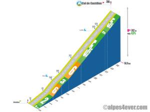 Col de Castillon / Versant Sud via Route des Grandes Alpes