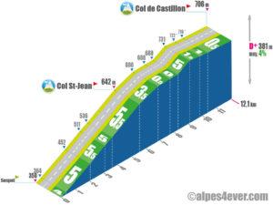 Col de Castillon / Versant Nord via Col St-Jean