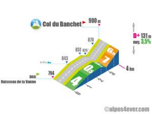 Col du Banchet / Versant Est