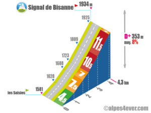 Signal de Bisanne / Versant Est