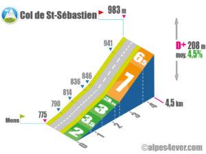 Col de St-Sébastien / Versant Sud