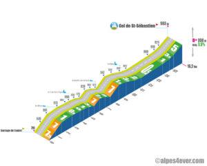 Col de St-Sébastien / Versant Est