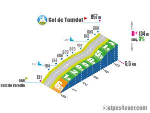 Col de Tourdot / Versant Est
