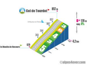 Col de Tourdot / Versant Nord