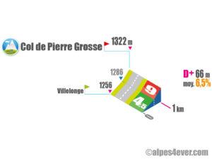 Col de Pierre Grosse / Versant Sud variante 1