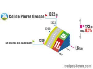 Col de Pierre Grosse / Versant Sud variante 2