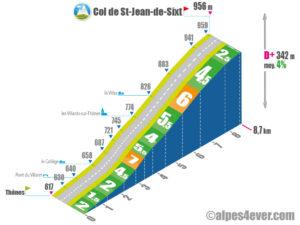 Col St-Jean-de-Sixt / Versant Ouest
