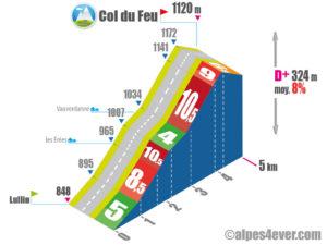 Col du Feu / Versant Sud via Vauverdanne