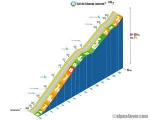 Col de Champ Laurent / Versant Ouest depuis la Rochette via Étable via Champ-Laurent