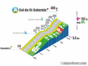 Col de St-Saturnin / Versant Sud-Ouest