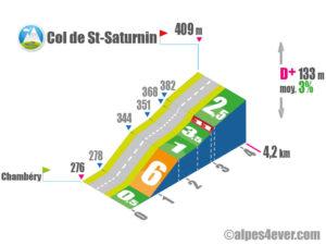 Col de St-Saturnin / Versant Sud via les Monts