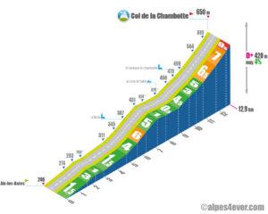 Col de la Chambotte / Versant Sud