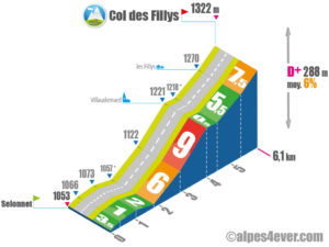 Col des Fillys / Versant Sud