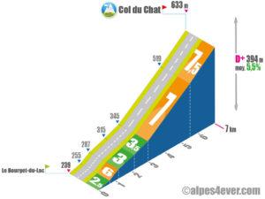 Col du Chat / Versant Sud-Est
