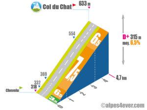 Col du Chat / Versant Ouest via D914a