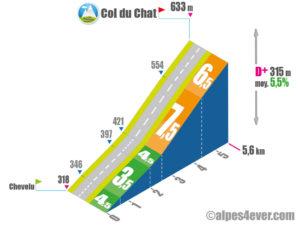 Col du Chat / Versant Ouest via D910a via D914a